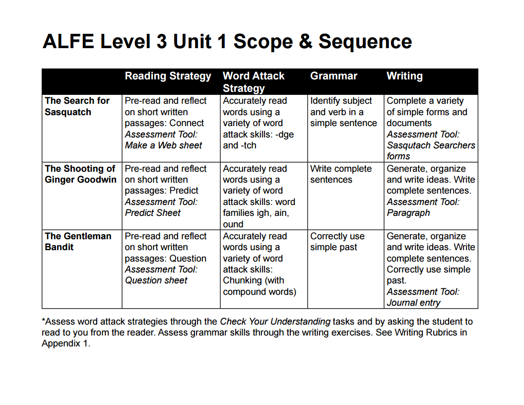 Appendix 2: Level 3 Scope and Sequence – BC Reads: Adult ...
