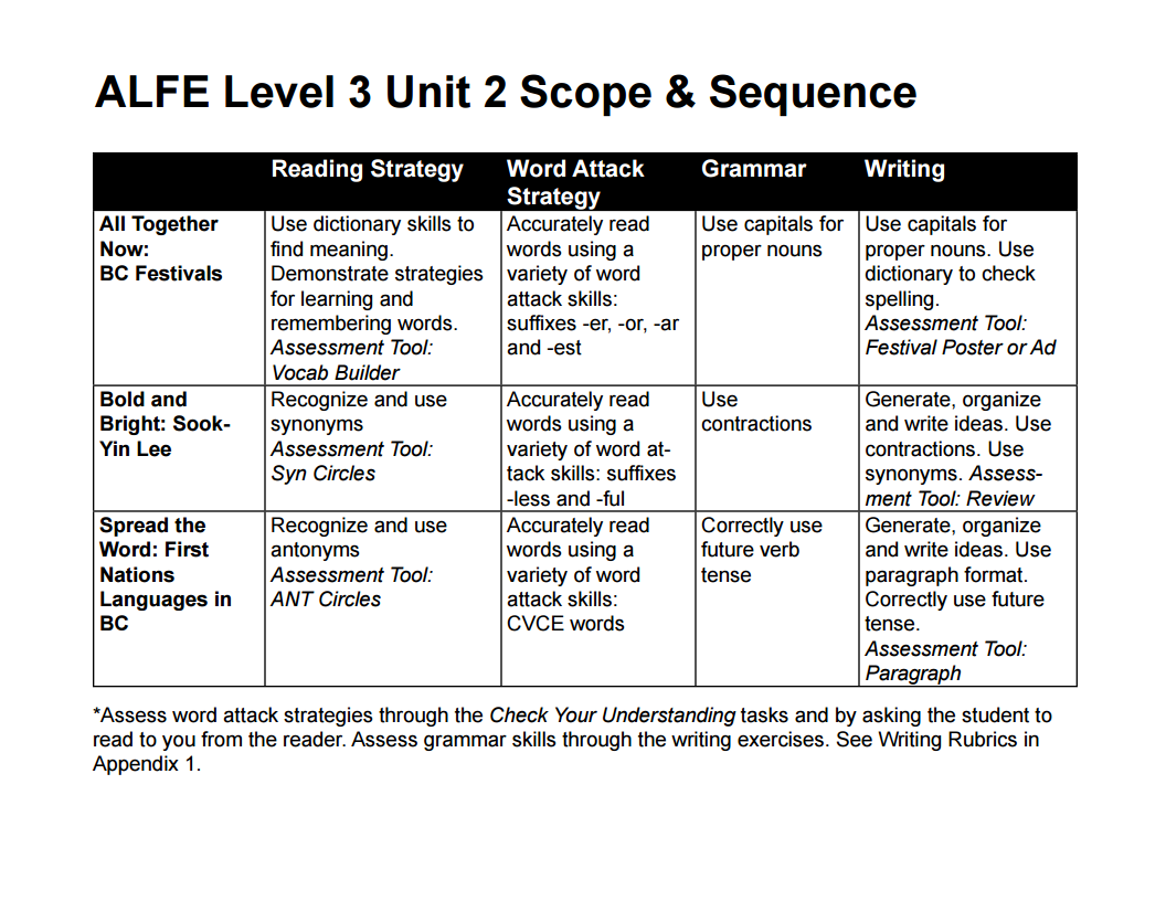 Appendix 2 Level 3 Scope And Sequence Bc Reads Adult