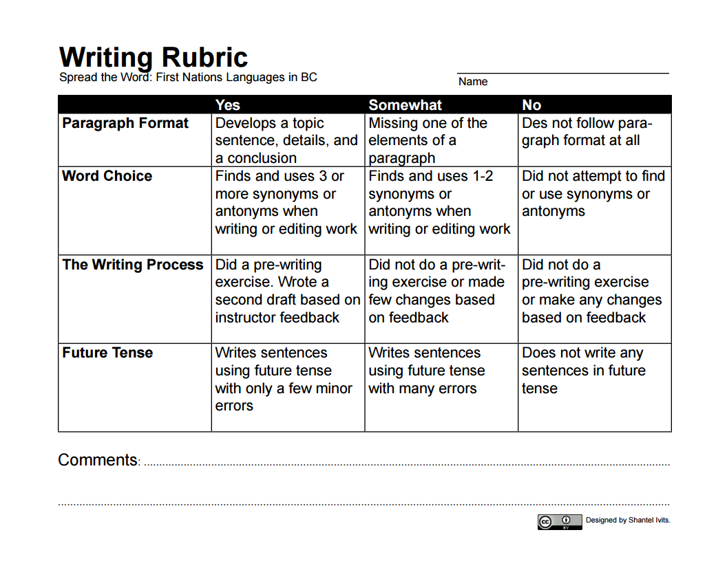 Friendly Letter Rubric Auto Electrical Wiring Diagram Ruud 024jaz Upmc Appendix 1 Writing Rubrics U2013 Bc Reads Adult Literacy