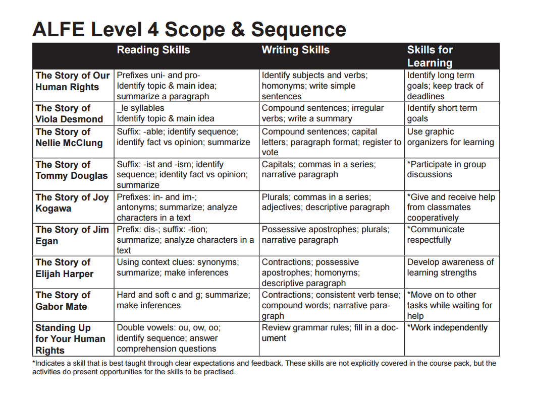 Appendix 3  Level 4 Scope And Sequence  U2013 Bc Reads  Adult