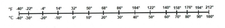 Fahrenheit to Celsius conversion scale. Long description available.