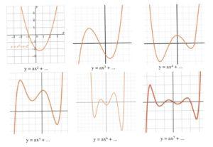 y = ax^2 + bx + c, shown 6 different ways