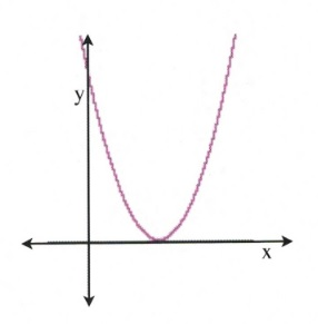Arc with bottom touching x axis