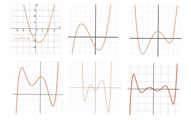 6 images of graphs with varying lines