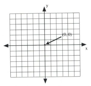 Graph with (0,0) identified