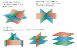 Visualizations of different planes