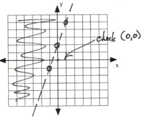 Graph with check (0,0)