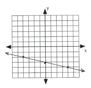 Graph with line that passes through -4,-2) (0,-3), (4,4)