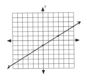 Line on graph intercepts (0,-1), (3,1)