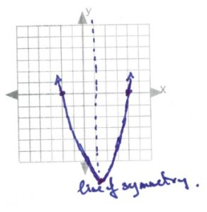 Graph with line of symetry through x axis at 1