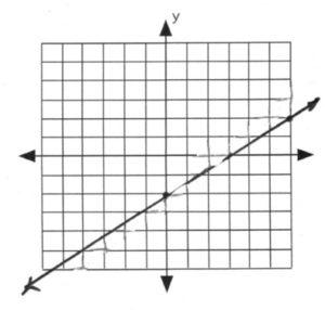 Line on graph passes through (0,-2)