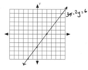 Line on graph passes through (-2,-6), (0,-4), (2,2)