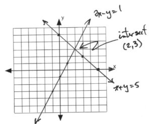 Graph with lines intersecting at (2,3)