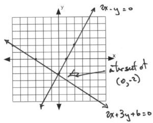 Graph with lines intersecting at (0,-2)
