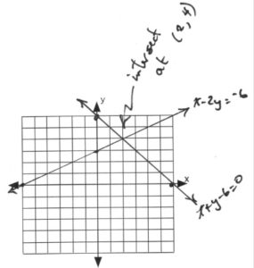 Graph with lines intersecting at (2,4)
