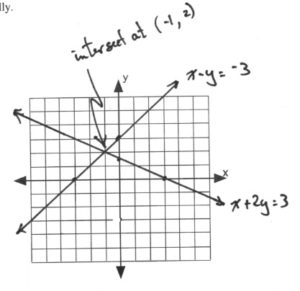 Graph with lines intersecting at (-1,2)