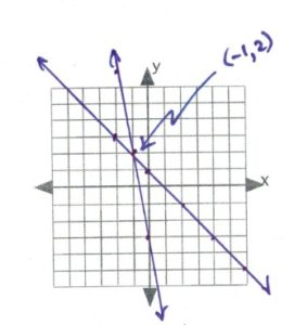 lines intersect at -1, 2