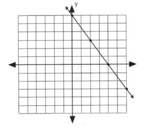 Solid line with negative slope that passes through (0, 6) and (4, 0).