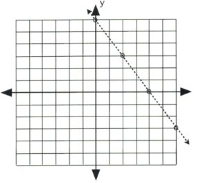 Dashed line with negative slope that passes through (0, 6) and (4, 0).