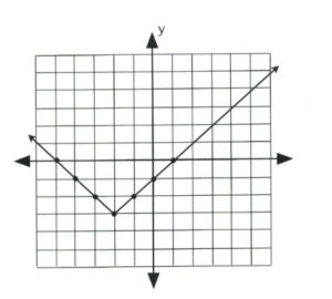 Positive absolute value graph that goes through (−5, 0), (0, −1) and (1, 0). Vertex is (−2, −3).