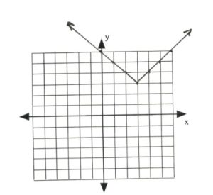 Graph with line intersecting at (0,6,), (1,5), (2,4), (3,3), ((4,4), (5,5)