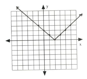 Graph with line intersecting at (-2,4), (-1,3), (0,2), (1,1), (2,0), (3,1), (4,2)