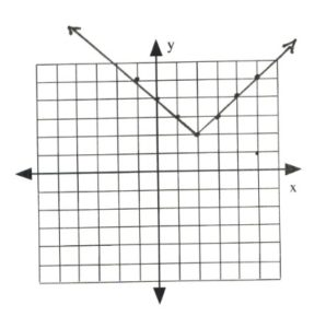 Graph with line intersecting at (-1,5), (0,4), (1,3), (2,2), (3,3), (4,4), (5,5)