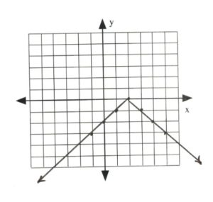 Graph with line intersectint at (-1,-3), (0<-2), (1,-1) (2,0), (3,-1), (4,-2), (5,-3)
