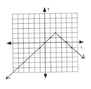 Graph with line intersecting at (-1,1), (0,0), (1,1) (2,2), (3,1), (4,0), (5,-1)