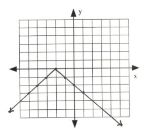 Graph with line intersecting at (-5,-3), (-4,-3), (-3, -1), (-2,0), (-1,-1), (0,2), (1,3)