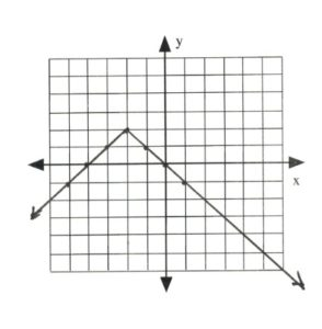 Graph with line intersecting at (-5,-1), (-4,0), (-3,1), (-2,2), (-1,-1), (0,0), (1,-1)