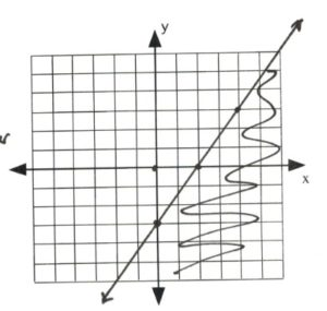 Graph with line intersecting at (0,-3), (2,0)
