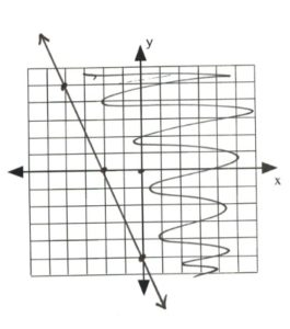 Graph with line intersecting at (-2,0) and (-5,0)