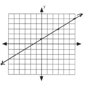 Line passes through (0,1)