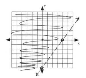 Line on graph passes through (0,-6), (5,0)