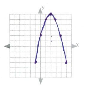 Line of symmetry x=2