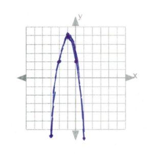 Line of symmetry x=1