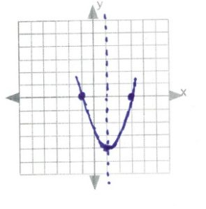Graph with line of symmetry through (1,0)