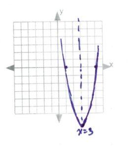 Test of intercept with line of symmetry through x=3
