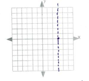 Line of symmetry through x=4