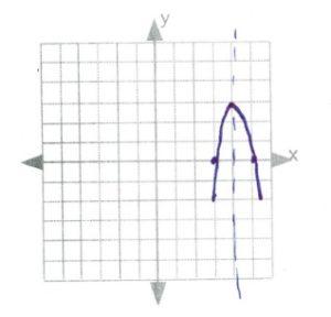 Line of symmtery x=5