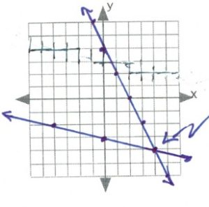 lines intersect at 4,-4