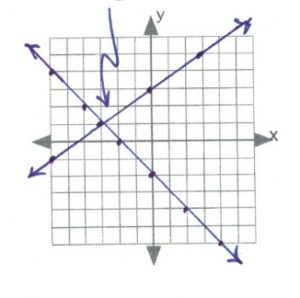 lines intersect at -3, 1