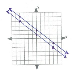 graph showing parallel lines therefore no intersection