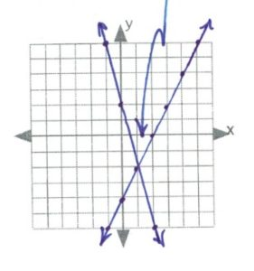 lines intersect at 1,-2