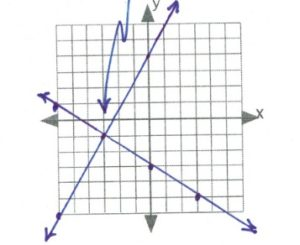 lines intersect -3,-1