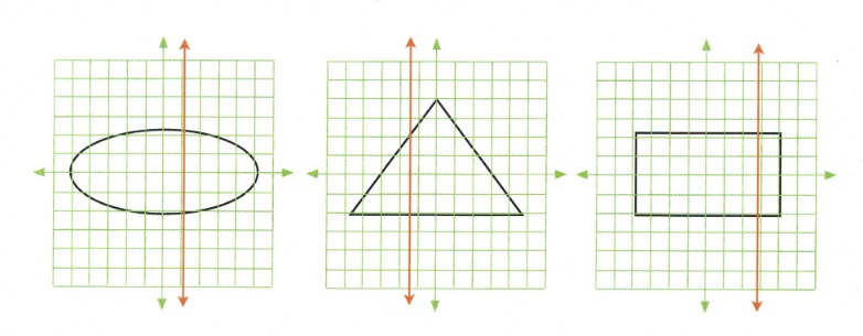 3 graphs with oval, triangle and rectangle outlined