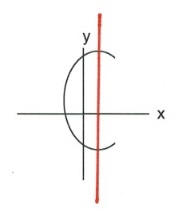 Bar graph with straight line and curved line intersecting straight one