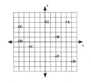 graph with points a-h in place