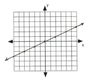 Line on graph passes through (-4,-2), (-2,-1), (0,0), (2,1), (2,4)